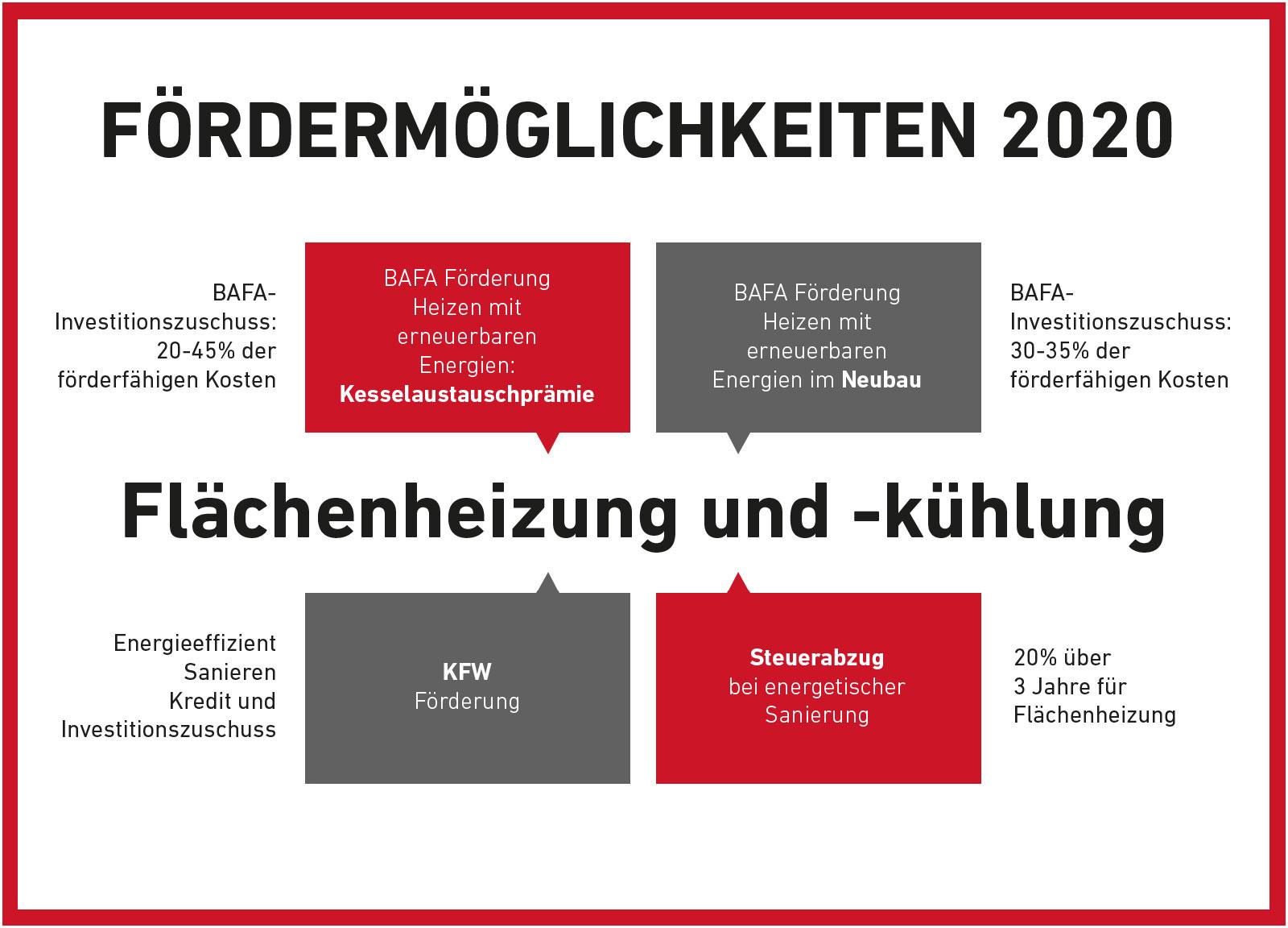 Fördermöglichkeiten 2020 - Flächenheizung und -kühlung