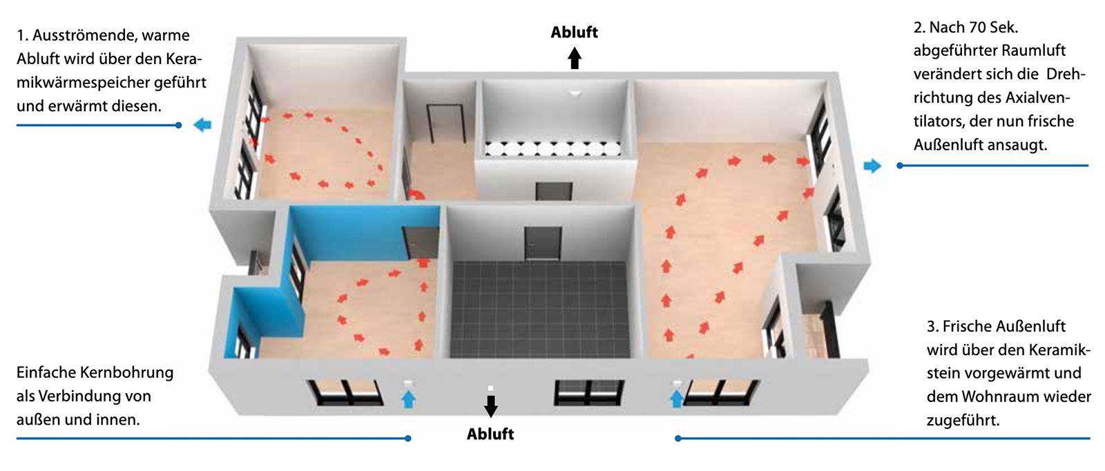 Prinzip der Dezentralen Wohnraumlüftung