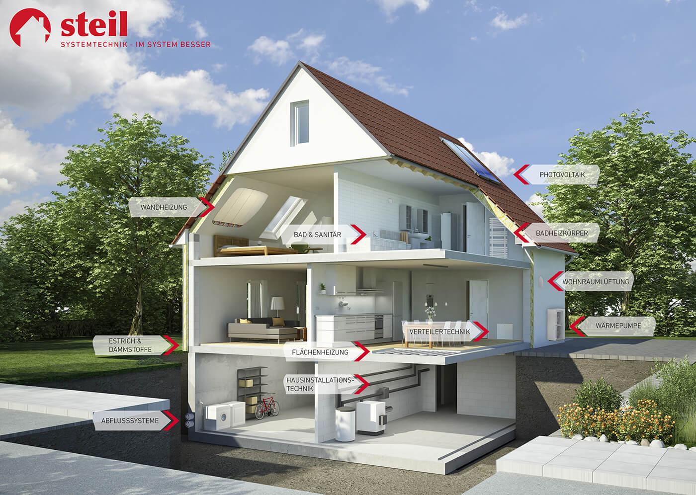 Steil Systemhaus mit einzelnen Komponenten