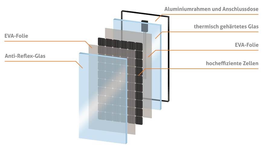 Photovoltaikanlagen, Steil Systemtechnik