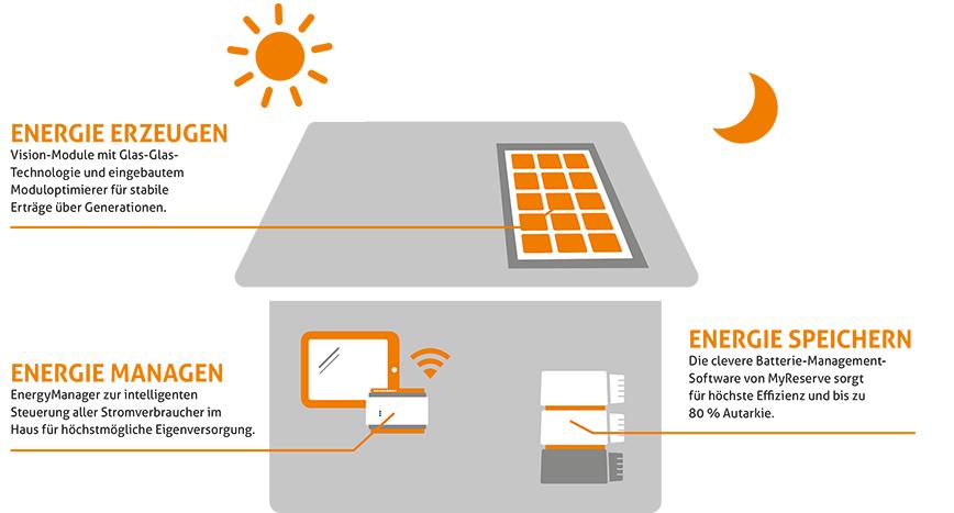 Funktionsweise der Photovoltaikanlagen